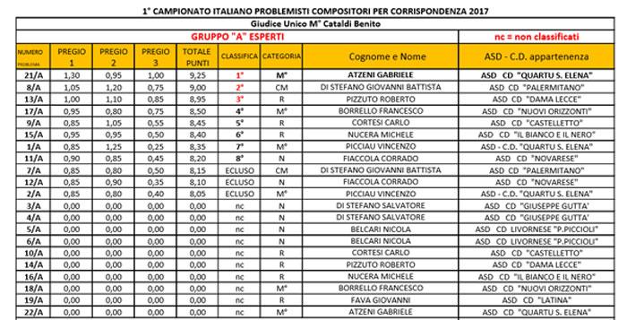 Campionato problemisti compositori di dama 2017